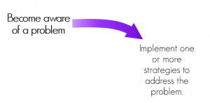 """Text """"Become aware of problem"""" followed by purple curved arrow pointing to text """"Implement one or more strategies to address the problem."""""""