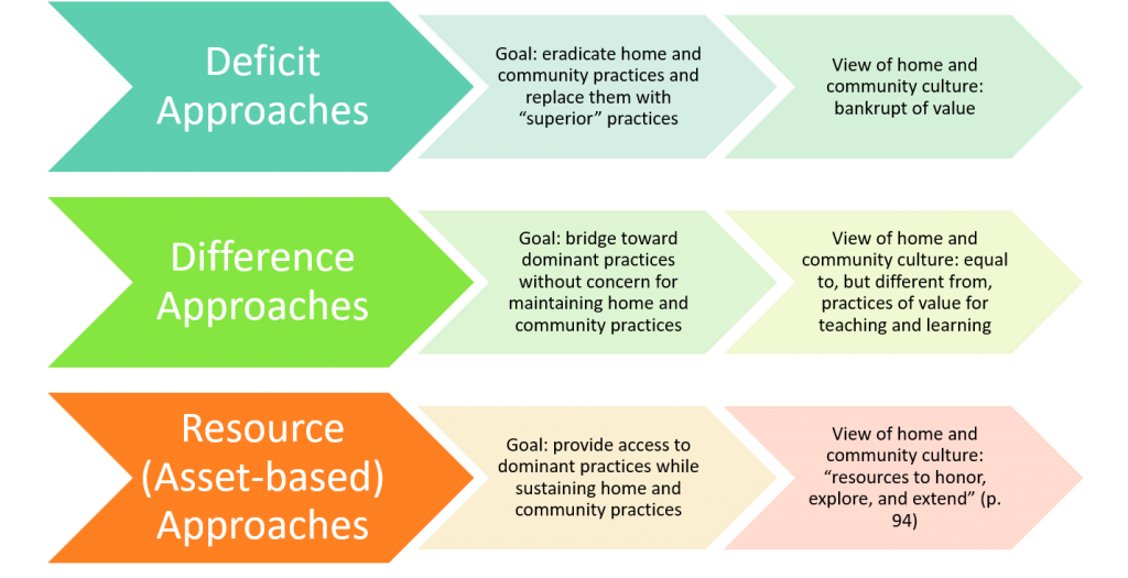 "Deficit Approaches Goal: eradicate home and community practices and replace them with ""superior"" practices View of home and community culture: bankrupt of value Difference Approaches Goal: bridge toward dominant practices without concern for maintaining home and community practices View of home and community culture: equal to, but different from, practices of value for teaching and learning Resource (Asset-based) Approaches Goal: provide access to dominant practices while sustaining home and community practices View of home and community culture: ""resources to honor, explore, and extend"" (p. 94)"