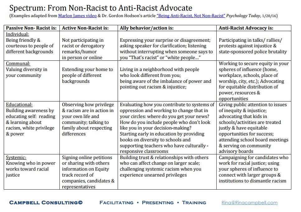 Spectrum: From Non-Racist to Anti-Racist Advocate. For full text of diagram, visit original PDF at https://static1.squarespace.com/static/561ef3eee4b00bd7a6d20e38/t/579b68c744024383dcbc265e/1469802696288/Spectrum+overhead+final.pdf, linked in the paragraph above.