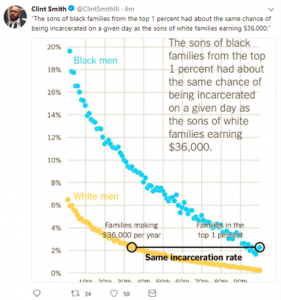 """A screen capture of a tweet from Clint Smith, a writer, teacher, and doctoral candidate in Education at Harvard University, who tweets, """"The sons of black families from the top 1 percent had about the same chance of being incarcerated on a given day as the sons of white families earning $36,000"""" with an accompanying graphic of a graph demonstrating this statistic."""