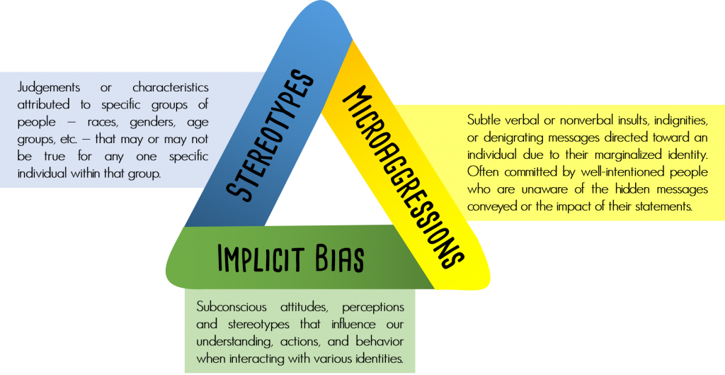 """A triangle: the left side is blue with black text reading """"Stereotypes,"""" the right side is yellow with text reading """"Microaggressions,"""" and the bottom is green with text reading """"Implicit Bias."""" The sides are designed to indicate that each of these ideas rests on the other two. Definitions for the terms are provided as follows: stereotypes are judgements or characteristics attributed to specific groups of people - races, genders, age groups, etc. - that may or may not be true for any one specific individual within that group; microaggressions are subtle verbal or nonverbal insults, indiginities, or denigrating messages directed toward an individual due to their marginalized identity, often committed by well-intentioned people who are unaware of the hidden messages conveyed or the impact of their statements; implicit bias is subconscious attitudes, perceptions, and stereotypes that influence our understanding, actions, and behavior when interacting with various identities."""