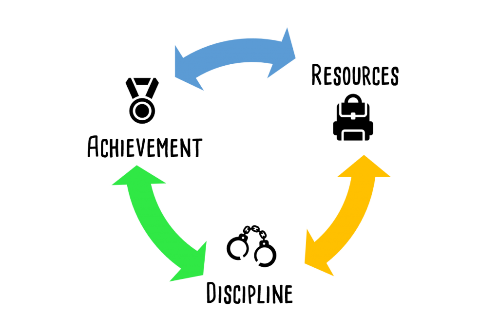A graphic demonstrating the ways in which Achievement, Resources, and Discipline are connected. The three categories are listed in a circle with double-ended arrows connecting them; a blue arrow connects achievement and resources, a yellow arrow connects resources and discipline, and a green arrow connects discipline and achievement.