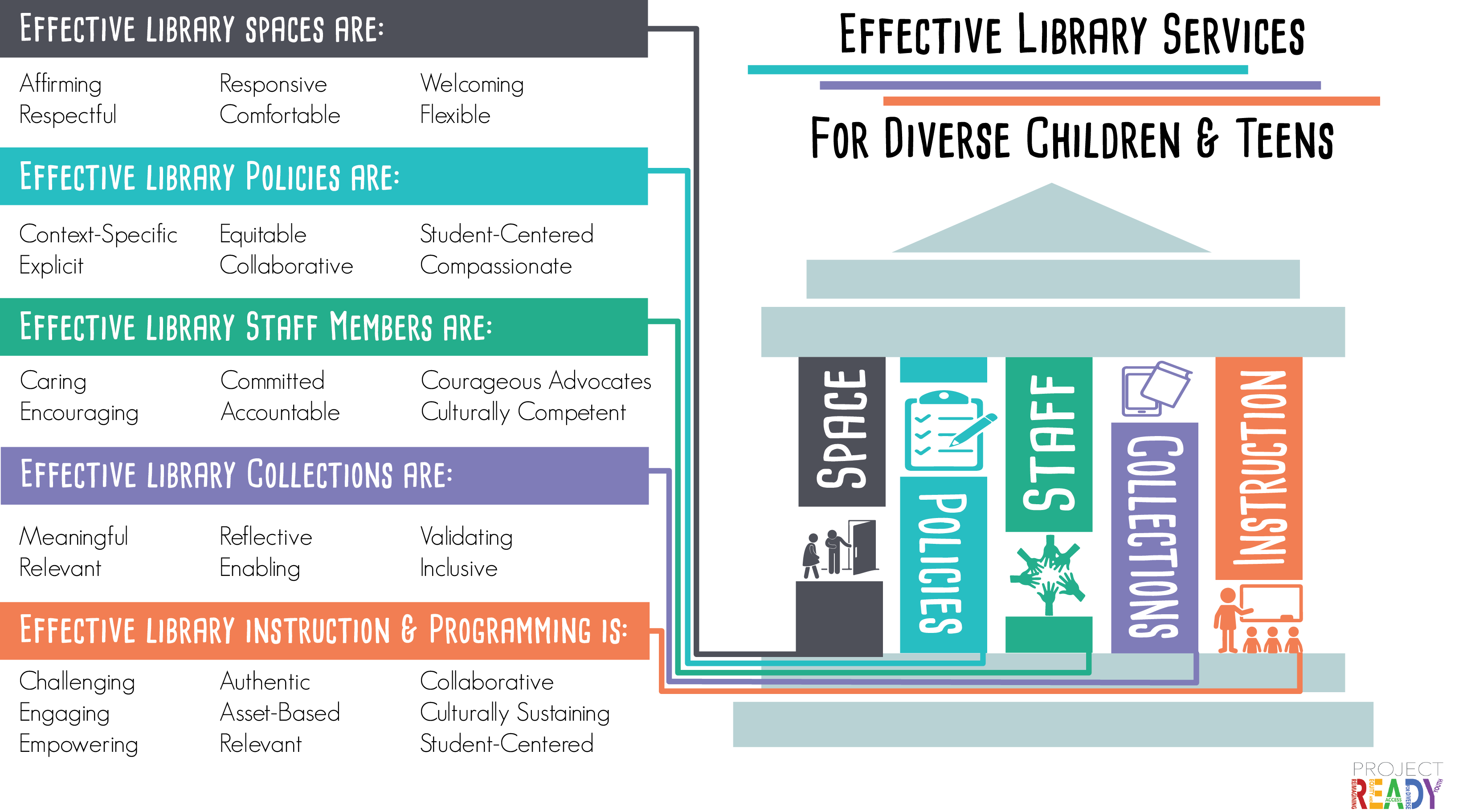 Effective Libraries for Diverse Children and Teens (Characteristics of effective library services are listed below.)
