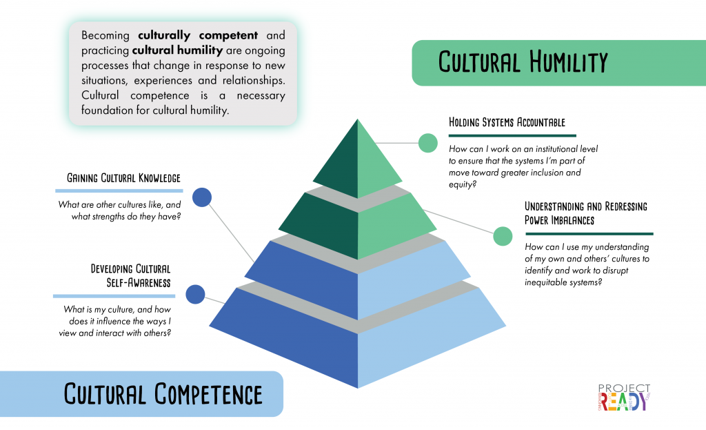 Cultural competence and cultural humility can be thought of as a pyramid, with cultural competence serving as a foundation for cultural humility. Cultural competence includes developing cultural self-awareness and gaining cultural knowledge. Cultural humility involves understanding and redressing power imbalances and holding systems accountable.