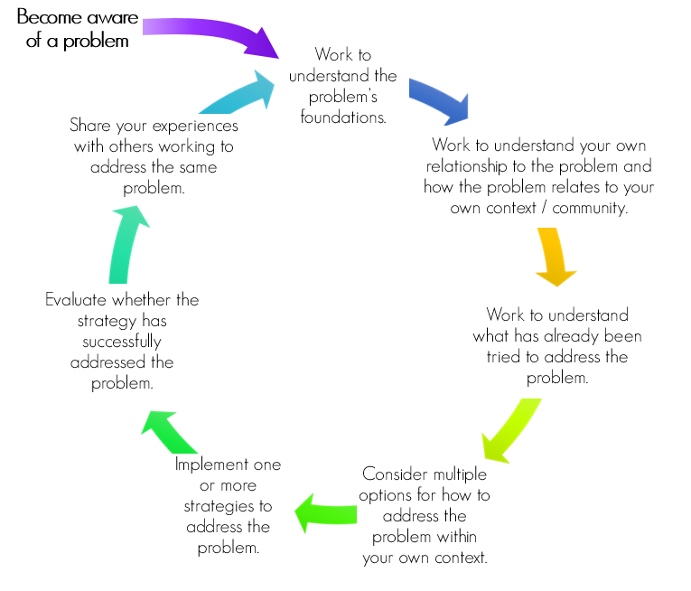 """Text """"Become aware of problem"""" at top left corner, then a purple curved arrow pointing to a representation of a cycle alternating text with colorful arrows, beginning with the text """"Work to understand the problem's foundations."""" The remaining steps in the cycle are as follows: """"Work to understand your own relationship to the problem and how the problem relates to your own context/community,"""" """"Work to understand what has already been tried to address the problem,"""" """"Consider multiple options for how to address the problem within your own context,"""" """"Implement one or more strategies to address the problem,"""" """"Evaluate whether the strategy has successfully addressed the problem,"""" """"Share your experiences with others working to address the same problem."""" This last step precedes an arrow that points back to the first step, """"Work to understand the problem's foundations."""""""