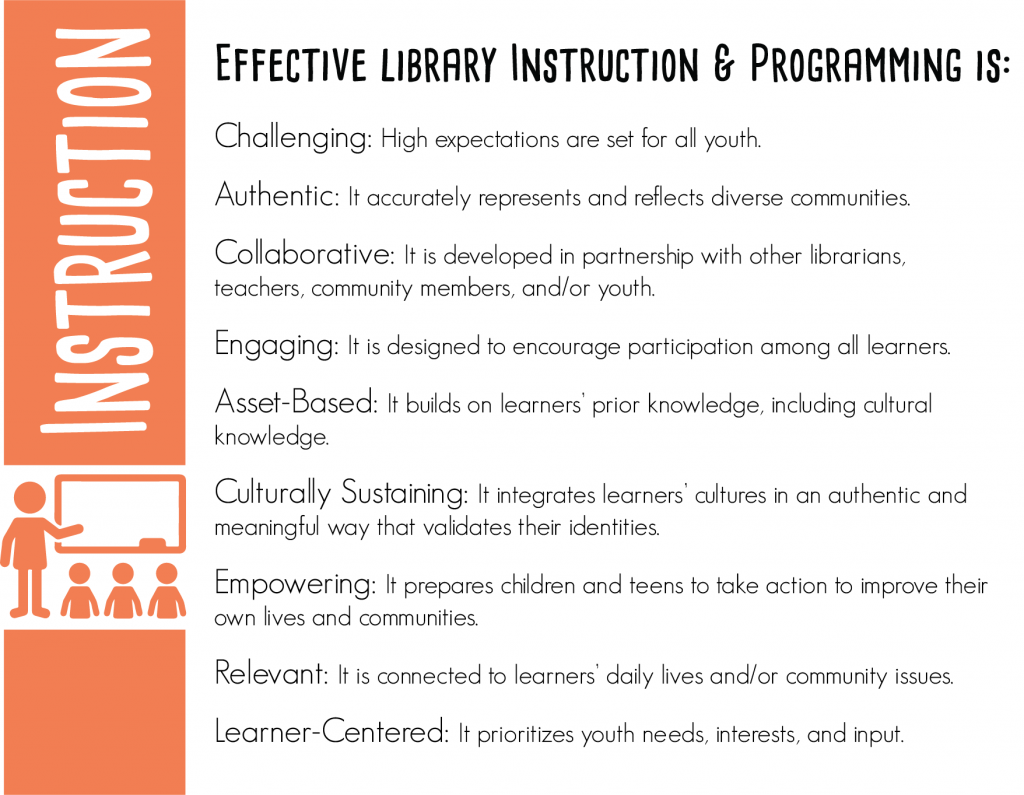 Effective library instruction and programming is: Challenging: High expectations are set for all youth. Authentic: It accurately represents and reflects the breadth and complexity of diverse communities. Collaborative: It is developed in partnership with other librarians, community members, and/or youth. Engaging: It is designed to encourage participation among all learners. Asset-Based: It builds on BIYOC's prior knowledge, including cultural knowledge. Culturally Sustaining: It integrates youth cultures in an authentic and meaningful way that validates youth's identities. Empowering: It prepares BIYOC to take action to improve their own lives and communities. Relevant: It is connected to youth's daily lives and/or community issues. Youth-Centered: It prioritizes BIYOC's needs, interests, and input.