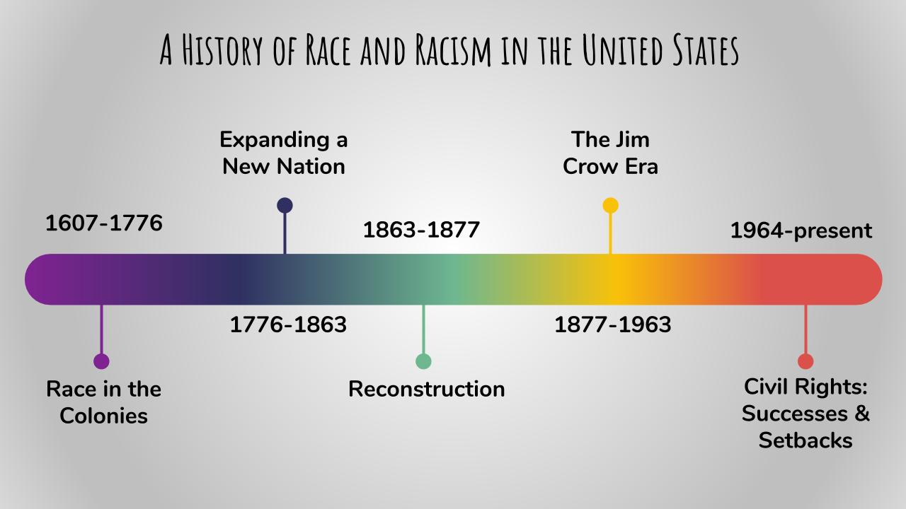 """Image with a header that reads """"A History of Race and Racism in the United States"""" and a timeline with a rainbow gradient from purple on the left to red on the right. Eras marked on the timeline include: 1607-1776 Race in the Colonies, 1776-1863 Expanding a New Nation, 1863-1877 Reconstruction, 1877-1963 The Jim Cow Era, 1964-present Civil Rights: Successes & Setbacks"""